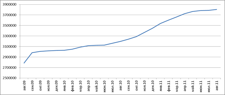 Belarus Internet Audience, August 2009 - August 2011