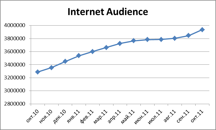 Belarus Internet Audience, October 2010 - October 2011