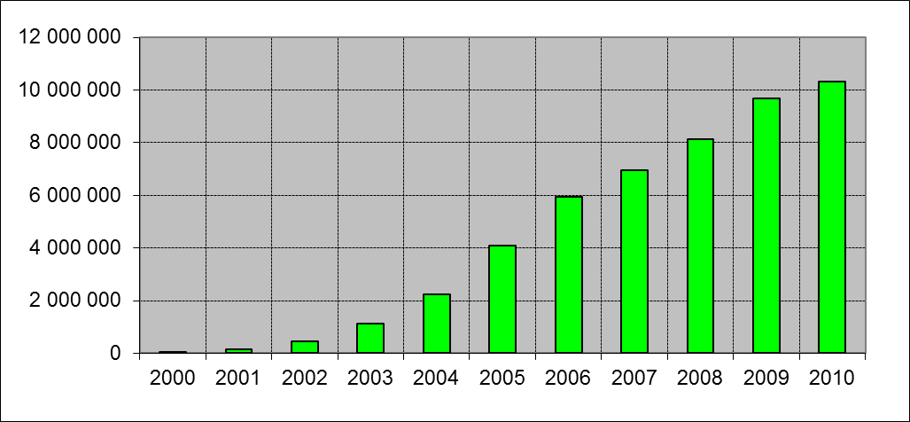 Mobile cellular subscriptions (2000-2010)