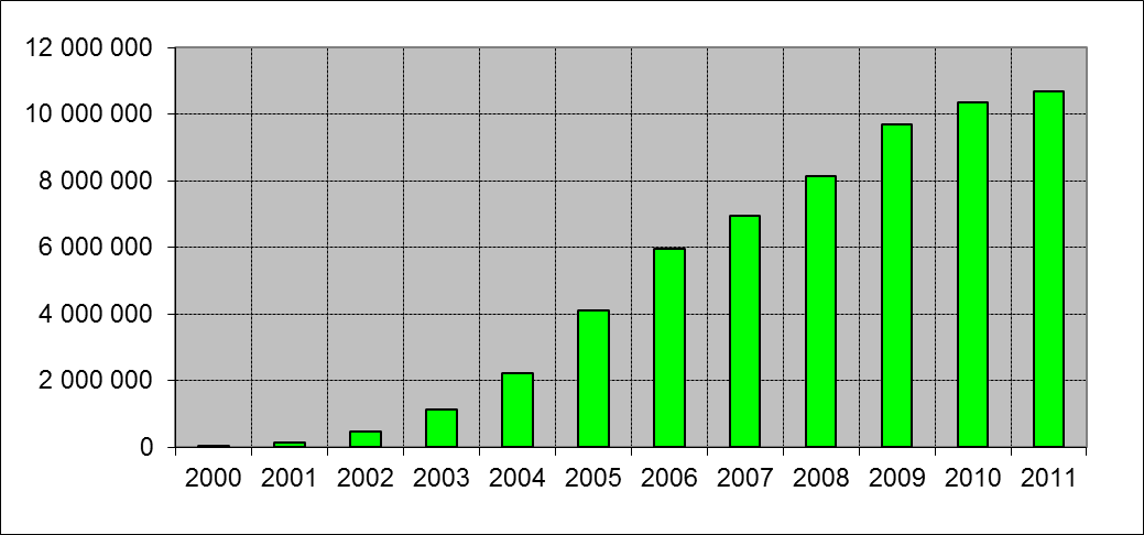 Mobile cellular subscriptions (2000-2011)