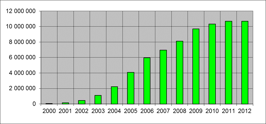Mobile-cellular telephone subscriptions (2000-2012)