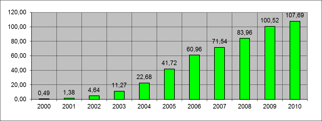 Mobile cellular subscriptions per 100 inhabitants (2000-2010)