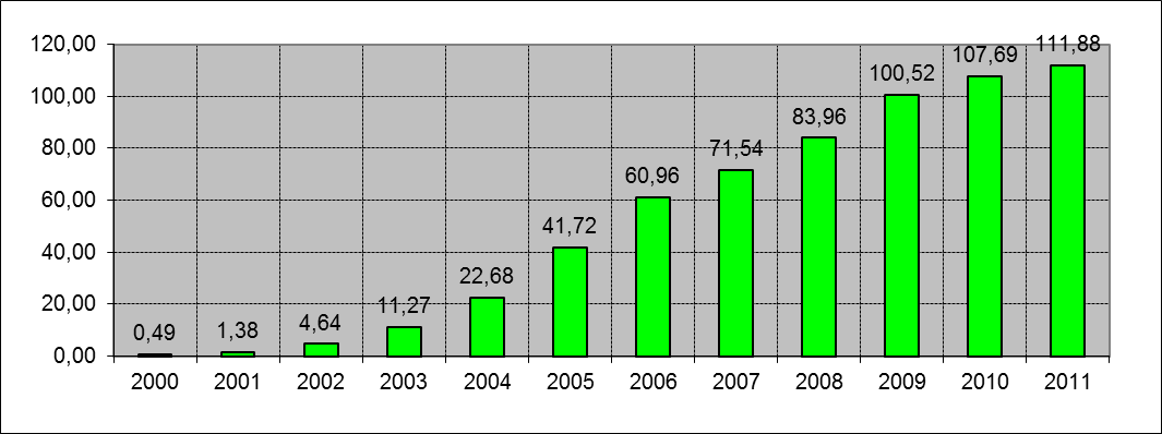 Mobile cellular subscriptions per 100 inhabitants (2000-2011)