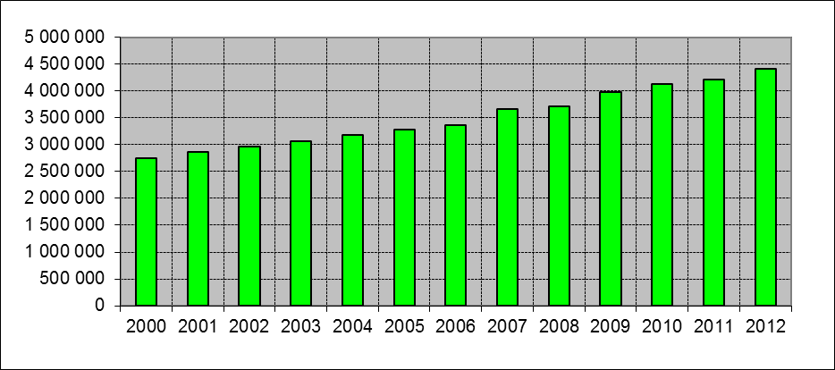 Fixed Telephone Subscriptions (2000-2012)